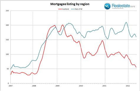 Mortgagee Letter Declining Market Financial Stress In The Property Market Appears To Be Easing As Mortgagee Listings Decline