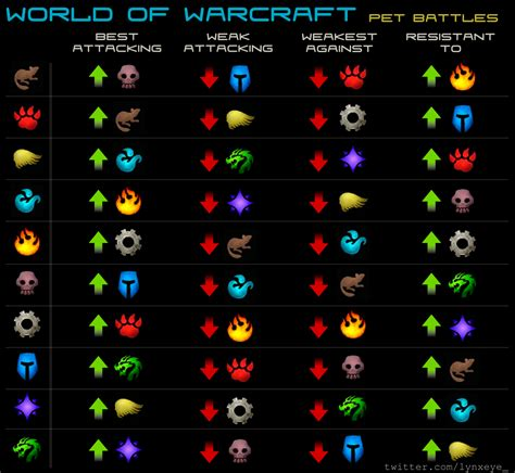 pet and world of warcraft gold guide how to make gold in wow how to level a battle pet to