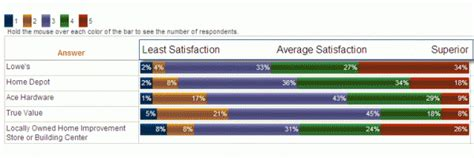 customer satisfaction survey of home improvement centers