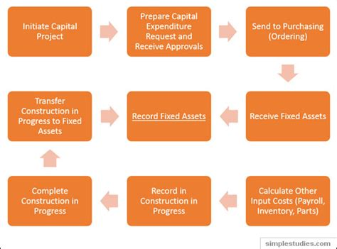 The Records Purchases Of Assets By The And Sectors Differences Between A Capital Goods Acquisition And A Purchase Of Inventory