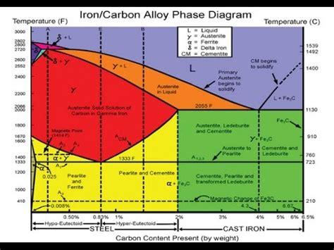 iron iron carbide diagram pdf iron iron carbide diagram phase diagram fe fe3c