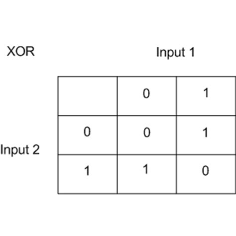 Xor Table by Xor Table 28 Images Drive Xor From Nand Gate Nand To