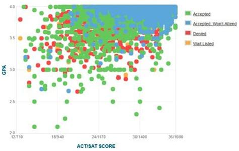 Cal State Fullerton Mba Gpa Requirements by Harvard Gpa Sat Score And Act Score Graph