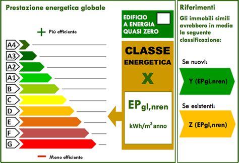 classe energetica appartamenti classe energetica di una casa
