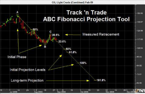 pattern projection trading gecko software fibonacci trading software
