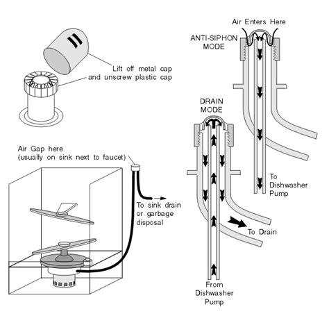 kitchen sink dishwasher vent dishwasher siphoning water ch03