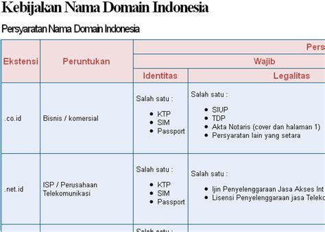 Membuat Nama Indonesia Ke Korea | ingin berbagi ilmu dan pengalaman persyaratan membuat