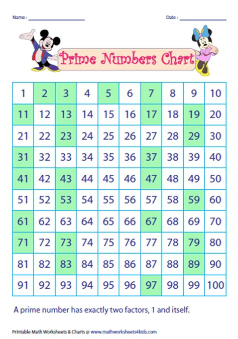 Prime And Composite Numbers Worksheet Grade 4 by Prime And Composite Numbers Worksheets