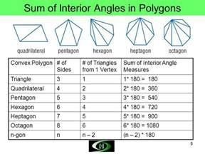 objectives define polygon concave convex polygon and