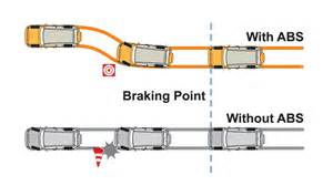 Abs Brake System How It Works Understanding The Car S Braking System What You Need To
