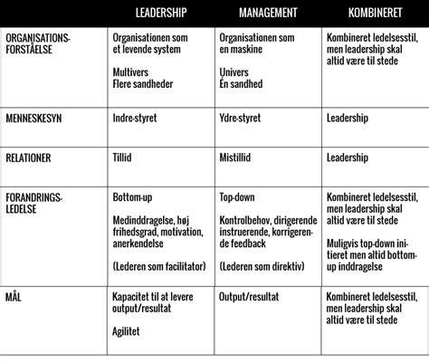 Which Program Is Harder Mba Vs Pa by Management Og Leaderships Betydning I Forandringsledelse