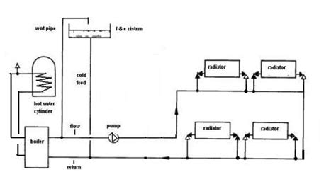 how layout gravity work gravity hot water