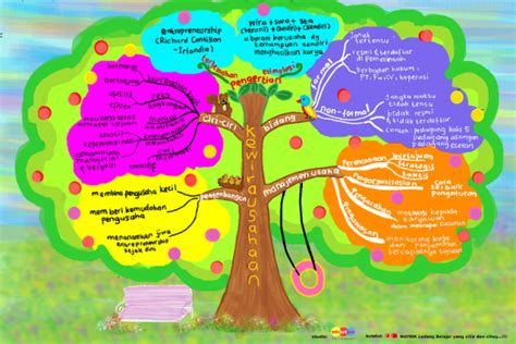 tips membuat mind map cara mudah membuat mind mapping mathematics e learning