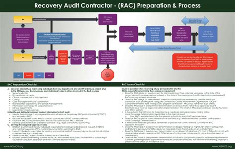 rac audit process flowchart oncology washington state oncology society