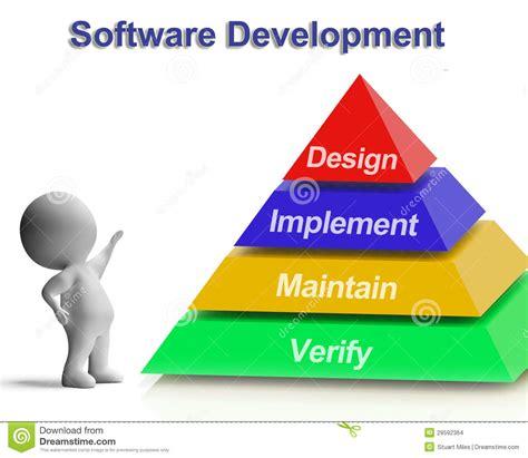 Software Development Pyramid Showing Design Implement