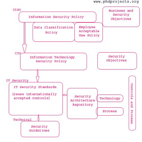 Doctorate In Security by Phd Research Topic In Information Security