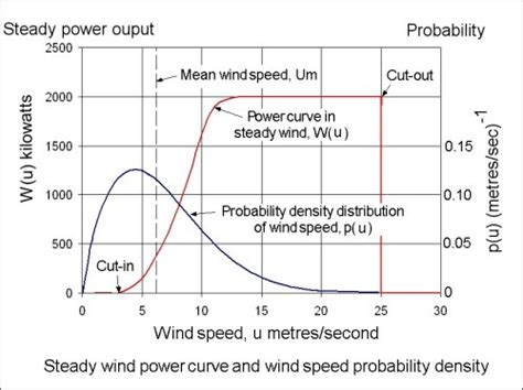 how to estimate range and wind books the calculation of wind turbine power