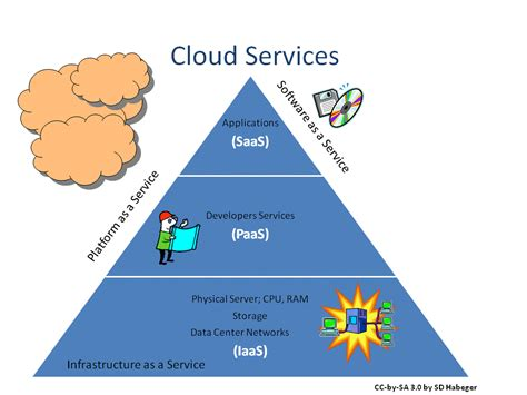 Cloud Support Associates Mba Student by Types Of Cloud Services And Its Uses