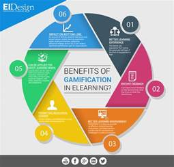 benefits of gamification in elearning eidesign
