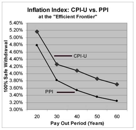 Ppi Detox by Safe Withdrawal Rates