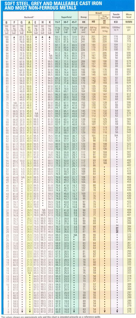 hardness conversion chart rockwell quot b quot hardness range