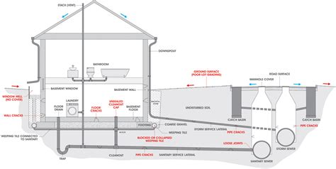 diagram of floor basement floor drain diagram rooms floor drain diagram
