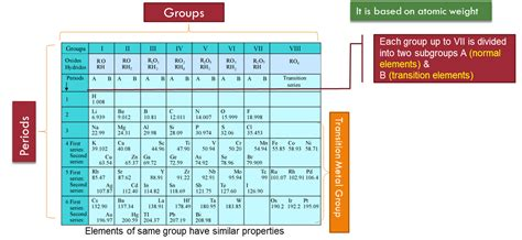 Periodic Table Classification by Periodic Classification Of Elements Study Material For