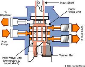 how a steering gearbox works how free engine image for user manual