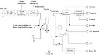 Vaccum Energy Fcc Rfcc Toyo Engineering Corporation