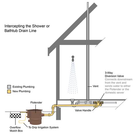 Shower Recycle Water by Plumbing For Grey Water