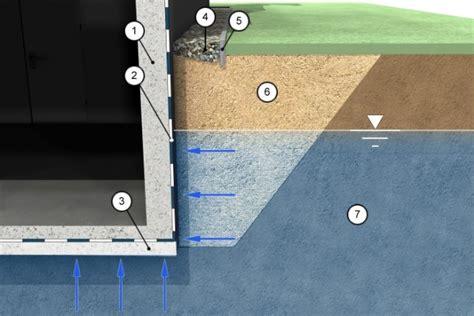 wasserdichte wanne wie sind geb 228 ude gegen grund und schichtenwasser zu