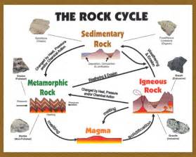 Rocks And Rock Cycle Worksheet For Science For Grade 7th » Home Design 2017