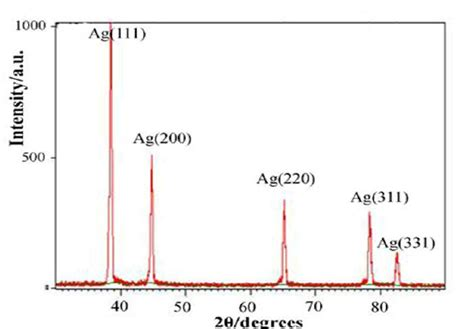 xrd pattern of nickel ferrite xrd pattern of the nanosilver particles the