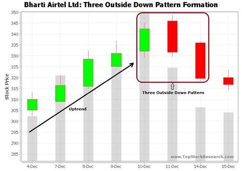 pattern formation outside of equilibrium complex pattern free candlestick stock charts buffalofix19 ga