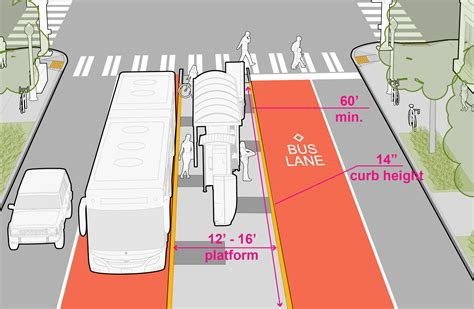 design guidelines seattle 3 9 transit seattle streets illustrated