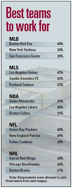 Franchise Manager Salary Mba Entertainment by What S The Payoff In Sports Sportsbusiness Daily