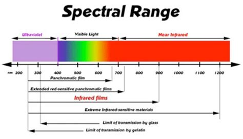 Range Of Visible Light by What S The Difference Between Bluetooth And Infrared Transmission 187 Science Abc