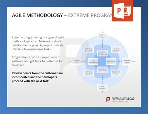 agile methodology templates 53 best images about agile management powerpoint
