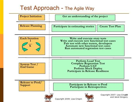 agile test template trends in agile testing by crispin