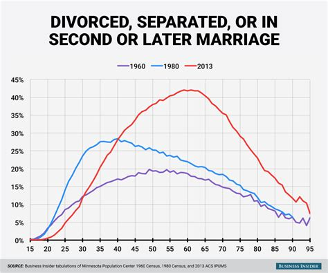 Second marriage after divorce in india