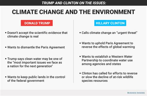 donald trump environment hillary clinton and donald trump on climate change and