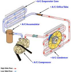 Automotive Electric Air Conditioning System Ac Diy