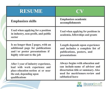 Difference Between A Resume And A Cv by What Is The Difference Between Cv And Resume Quora