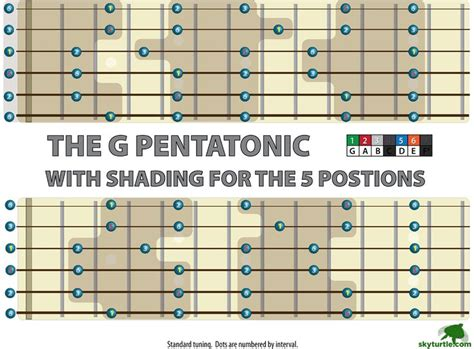 note a day 365 guitar lessons 2007 calendar musician s 20 best images about guitar chord chart on pinterest