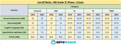 pattern grader salary rbi grade b exam dates eligibility exam pattern cut