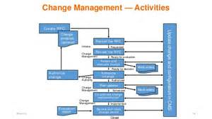 itil change management process template itil v3