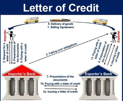 Fungsi Bank Sebagai Pemberian Jasa Letter Of Credit 20 Contoh Jasa Layanan Bank Produk Perbankan Lengkap