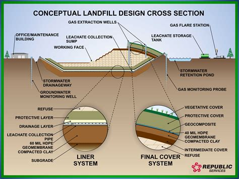 how to do a cross section how do landfills work landfill engineering republic