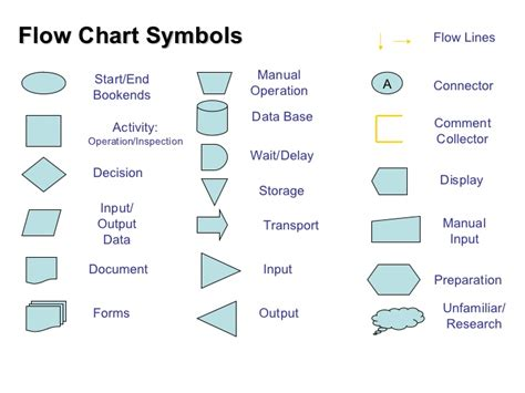 flowchart symbol for process flow chart symbols process mapping pin process flow