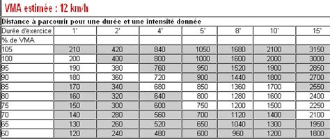 Calendrier 6 Heures Course Pied Plan 10 Km Course 224 Pied Pour D 233 Butant